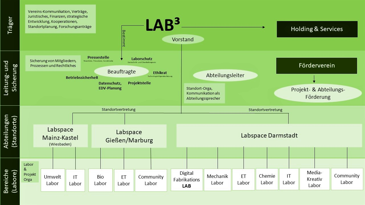 LAB³ | Labspaces Organigram